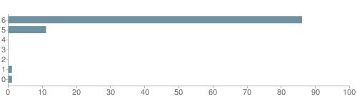Chart?cht=bhs&chs=500x140&chbh=10&chco=6f92a3&chxt=x,y&chd=t:86,11,0,0,0,1,1&chm=t+86%,333333,0,0,10|t+11%,333333,0,1,10|t+0%,333333,0,2,10|t+0%,333333,0,3,10|t+0%,333333,0,4,10|t+1%,333333,0,5,10|t+1%,333333,0,6,10&chxl=1:|other|indian|hawaiian|asian|hispanic|black|white
